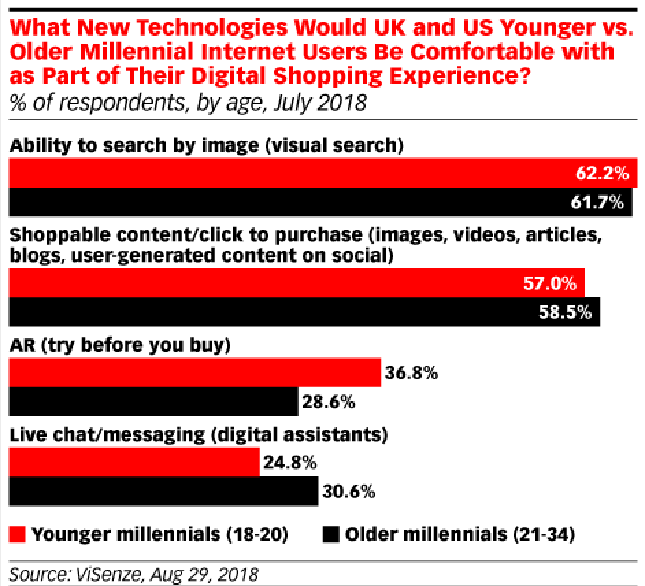 eMarketer Visual Search Stats