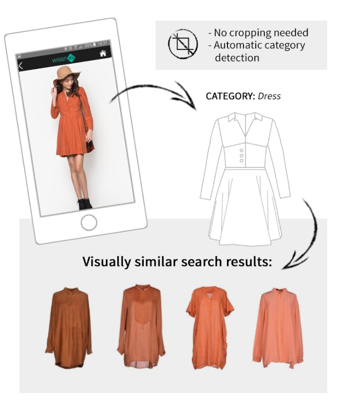 automatic object recognition technology by ViSenze